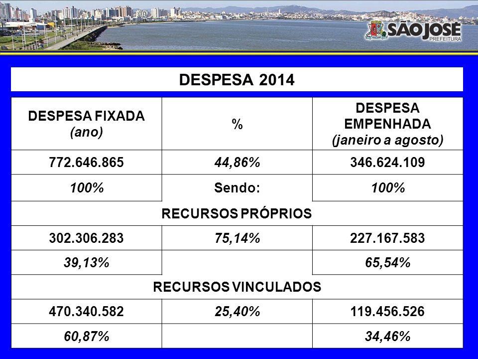 Despesa de 2014 (realizada: janeiro a agosto/2014) Despesa Bruta R$ 370.241.061 100% (-) FUNDEB R$ 23.616.952 6,38% (=)Despesa Líquida R$ 346.624.109 93,62% : de Recursos Próprios R$ 227.167.583 65,54% : de Recursos Vinculados R$ 119.456.526 34,46%