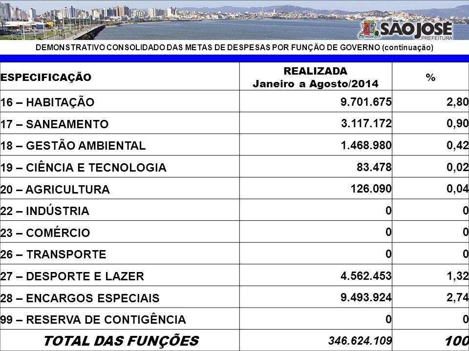 DEMONSTRATIVO CONSOLIDADO DAS METAS DE DESPESAS POR FUNÇÃO DE GOVERNO ESPECIFICAÇÃO REALIZADA Janeiro a Agosto/2014 % 01 – LEGISLATIVA 10.069.787 2,91 02 – JUDICIÁRIA 110.000 0,03 04 – ADMINISTRAÇÃO 28.549.843 8,24 06 – SEGURANÇA PÚBLICA 9.516.526 2,75 08 – ASSISTÊNCIA SOCIAL 17.524.400 5,06 09 – PREVIDÊNCIA SOCIAL 17.400.110 5,02 10 – SAÚDE 60.971.578 17,59 11 – TRABALHO 1.118.873 0,32 12 – EDUCAÇÃO 110.541.090 31,89 13 – CULTURA 3.523.753 1,02 14 – DIREITOS DA CIDADANIA 168.731 0,05 15 – URBANISMO 58.575.64816,90