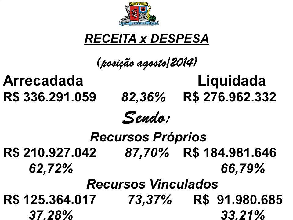 RECEITA x DESPESA (posição agosto/2014) Arrecadada Empenhada R$ 336.291.059 103,07% R$ 346.624.109 Sendo: Recursos Próprios R$ 210.927.042 107,70% R$ 227.167.583 62,72% 65,54% Recursos Vinculados R$ 125.364.017 95,29% R$ 119.456.526 37,28% 34,46%