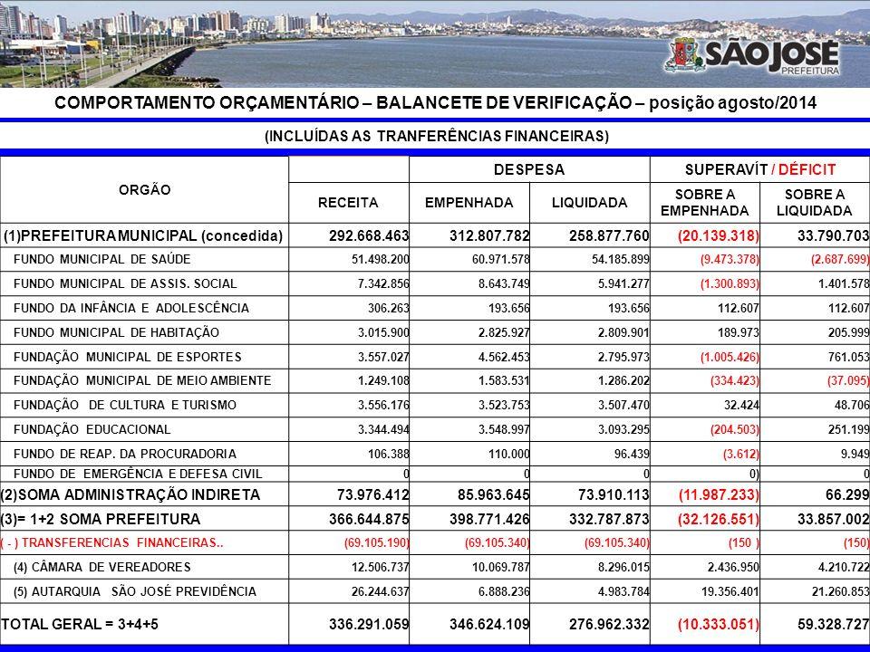 RECEITA x DESPESA (posição agosto/2014) Arrecadada Liquidada R$ 336.291.059 82,36% R$ 276.962.332 Sendo: Recursos Próprios R$ 210.927.042 87,70% R$ 184.981.646 62,72% 66,79% Recursos Vinculados R$ 125.364.017 73,37% R$ 91.980.685 37,28% 33,21%