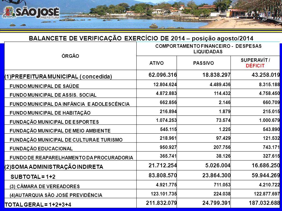 COMPORTAMENTO ORÇAMENTÁRIO – posição agosto/2014 ( EXCLUÍDAS AS TRANFERÊNCIAS FINANCEIRAS ) ORGÃO DESPESASUPERAVÍT / DÉFICIT RECEITAEMPENHADALIQUIDADA SOBRE A EMPENHADA SOBRE A LIQUIDADA (1)PREFEITURA MUNICIPAL (concedida) 292.668.463 243.702.442 189.772.420 48.966.021 102.896.043 FUNDO MUNICIPAL DE SAÚDE 15.245.615 60.971.578 54.185.899 (45.725.963) (38.940.284) FUNDO MUNICIPAL DE ASSIS.
