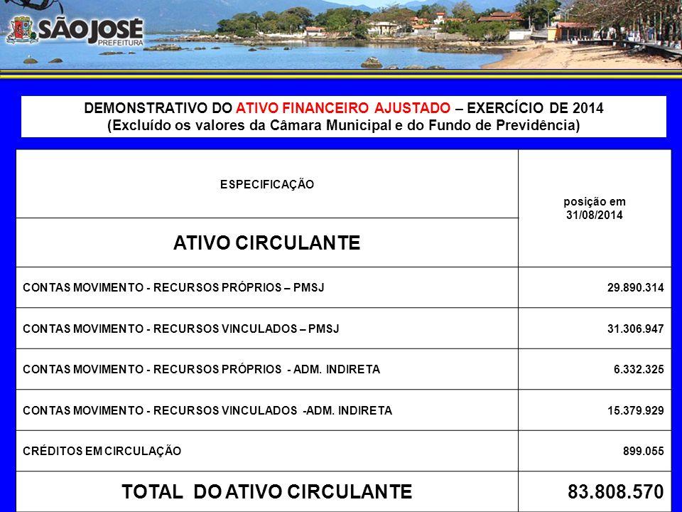 DEMONSTRATIVO DO ATIVO FINANCEIRO – CONSOLIDADO DO EXERCÍCIO DE 2014 ESPECIFICAÇÃO posição em 31/08/2014 ATIVO CIRCULANTE CONTAS MOVIMENTO RECURSOS PRÓPRIOS – PMSJ29.890.314 CONTAS MOVIMENTO RECURSOS VINCULADOS – PMSJ31.306.947 CONTAS MOVIMENTO RECURSOS PRÓPRIOS – ADM.