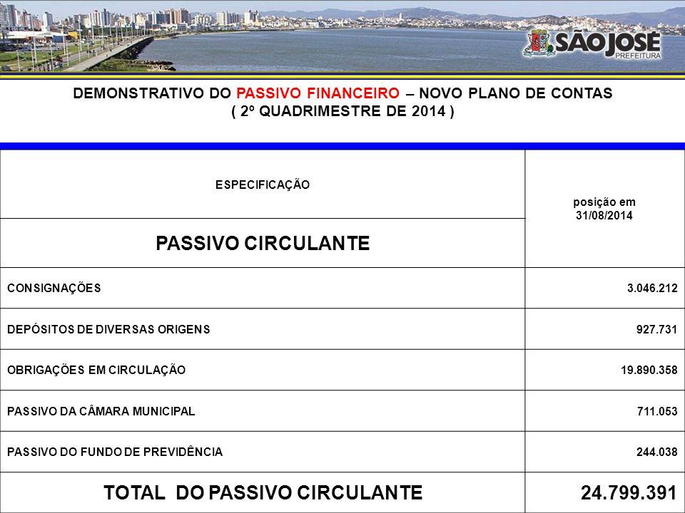 DEMONSTRATIVO DO ATIVO FINANCEIRO AJUSTADO – EXERCÍCIO DE 2014 (Excluído os valores da Câmara Municipal e do Fundo de Previdência) ESPECIFICAÇÃO posição em 31/08/2014 ATIVO CIRCULANTE CONTAS MOVIMENTO - RECURSOS PRÓPRIOS – PMSJ29.890.314 CONTAS MOVIMENTO - RECURSOS VINCULADOS – PMSJ31.306.947 CONTAS MOVIMENTO - RECURSOS PRÓPRIOS - ADM.