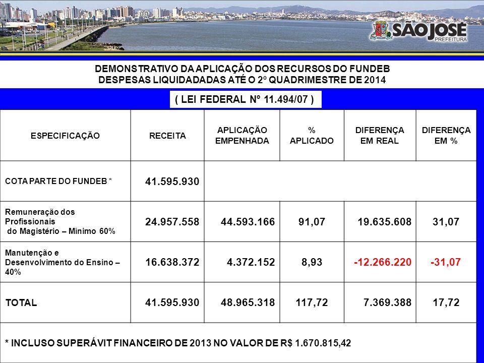DEMONSTRATIVO DA APLICAÇÃO NA MANUTENÇÃO E DESENVOLVIMENTO DO ENSINO DESPESAS EMPENHADAS ATÉ O 2º QUADRIMESTRE DE 2014 ESPECIFICAÇÃORECEITAAPLICAÇÃO RECEITA RESULTANTE DE IMPOSTOS211.506.036 Aplicação obrigatória – Mínimo 25%52.876.509 ENSINO FUNDAMENTAL17.269.193 CONTRIBUIÇÃO AO FUNDEB (ensino fundamental)23.616.952 EDUCAÇÃO INFANTIL18.064.908 CONTRIBUIÇÃO AO FUNDEB (educação Infantil) TOTAL52.876.50958.951.053 APLICAÇÃO EM R$ A MAIOR6.074.544 ( % ) APLICADO27,87 ( % ) APLICADO A MAIOR2,87 ( % ) APLICADO NA EDUCAÇÃO INFANTIL8,54 ( % ) APLICADO NO ENSINO FUNDAMENTAL19,33