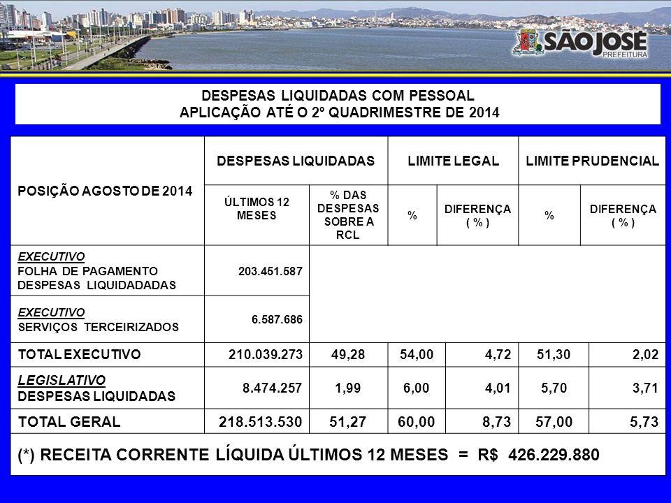 Aplicação em PESSOAL E ENCARGOS SOCIAIS (janeiro a agosto/14)