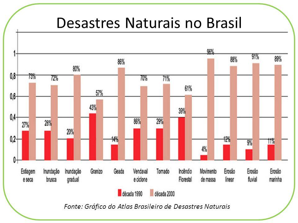 Fonte: Gráfico do Atlas Brasileiro de Desastres Naturais Desastres Naturais no Brasil