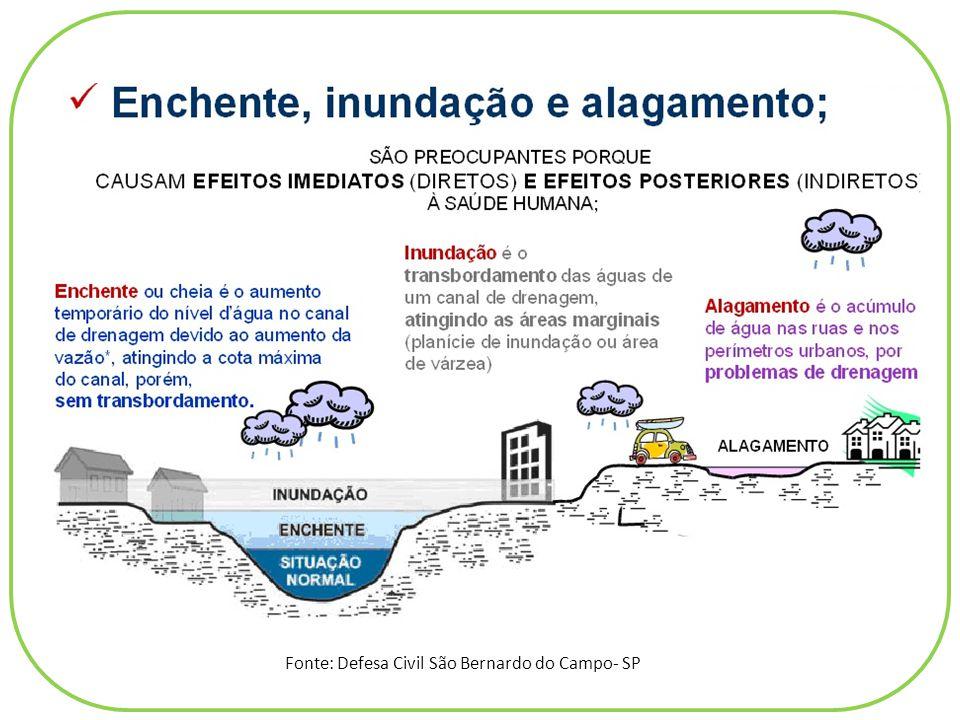 Fonte: Defesa Civil São Bernardo do Campo- SP