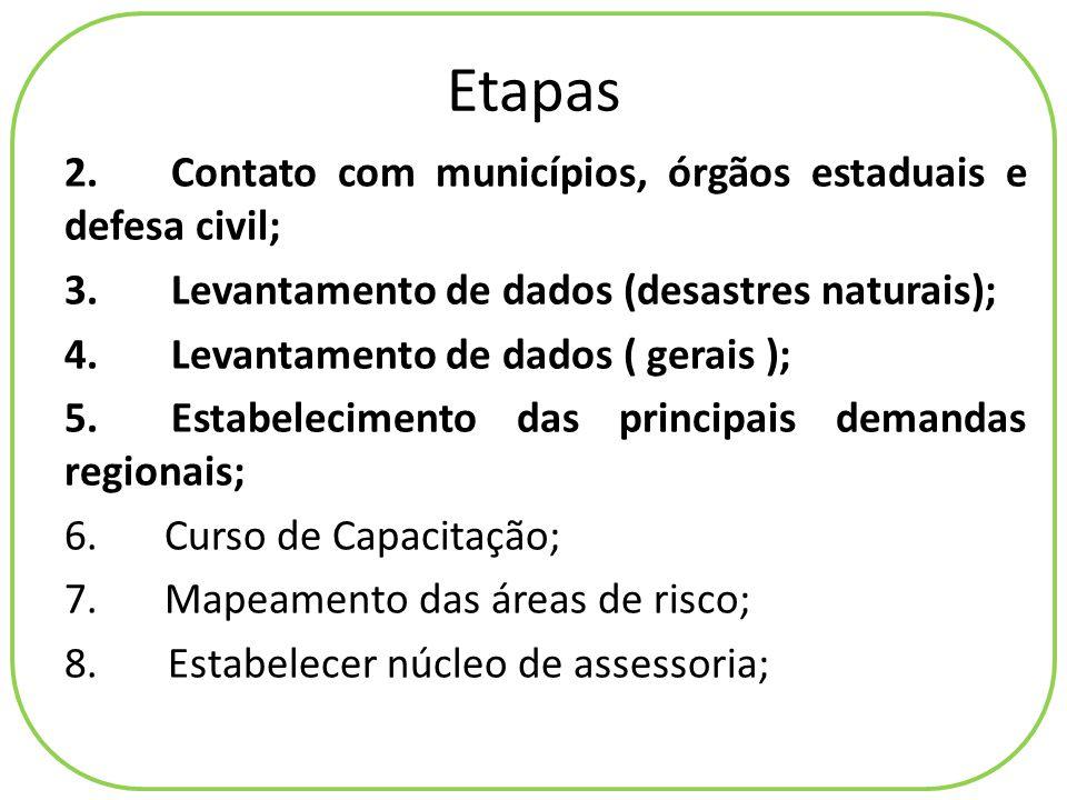 Etapas 2.Contato com municípios, órgãos estaduais e defesa civil; 3.Levantamento de dados (desastres naturais); 4.Levantamento de dados ( gerais ); 5.