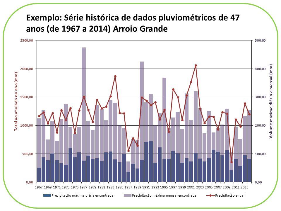 Exemplo: Série histórica de dados pluviométricos de 47 anos (de 1967 a 2014) Arroio Grande