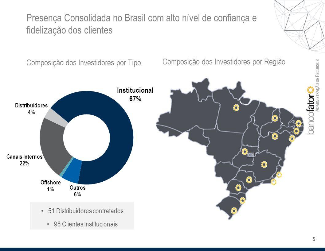 5 Composição dos Investidores por Tipo Composição dos Investidores por Região 51 Distribuidores contratados 98 Clientes Institucionais Presença Consolidada no Brasil com alto nível de confiança e fidelização dos clientes