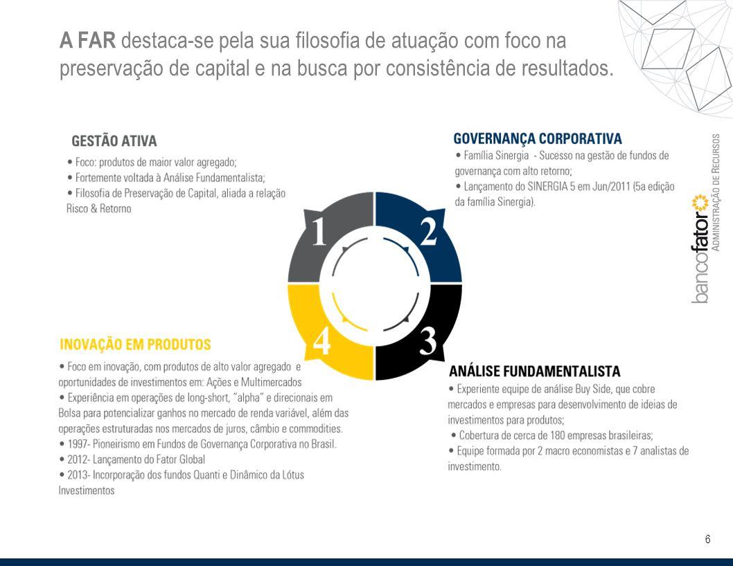 6 A FAR destaca-se pela sua filosofia de atuação com foco na preservação de capital e na busca por consistência de resultados.