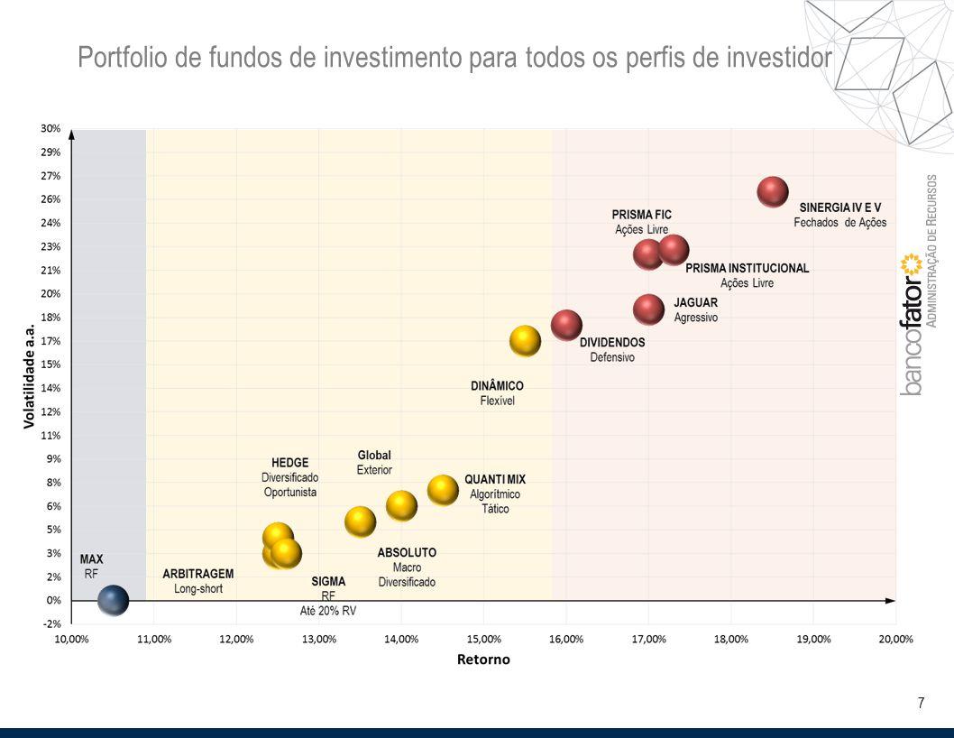 7 Portfolio de fundos de investimento para todos os perfis de investidor