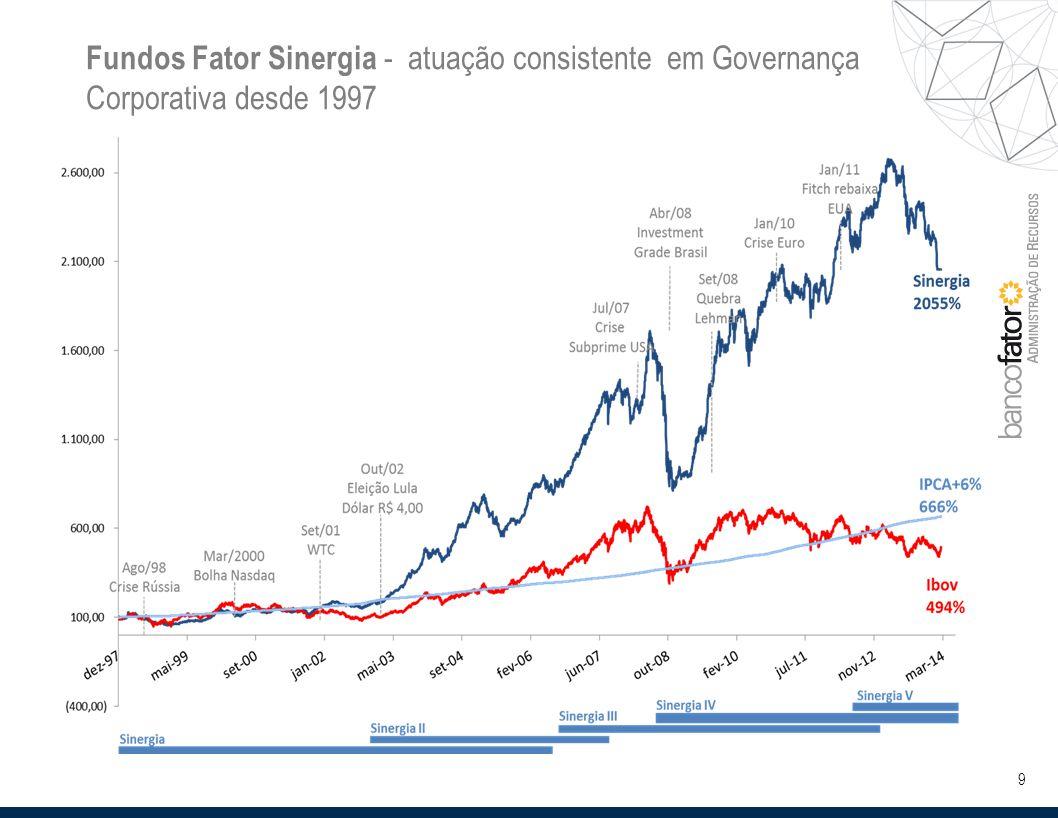 9 Fundos Fator Sinergia - atuação consistente em Governança Corporativa desde 1997