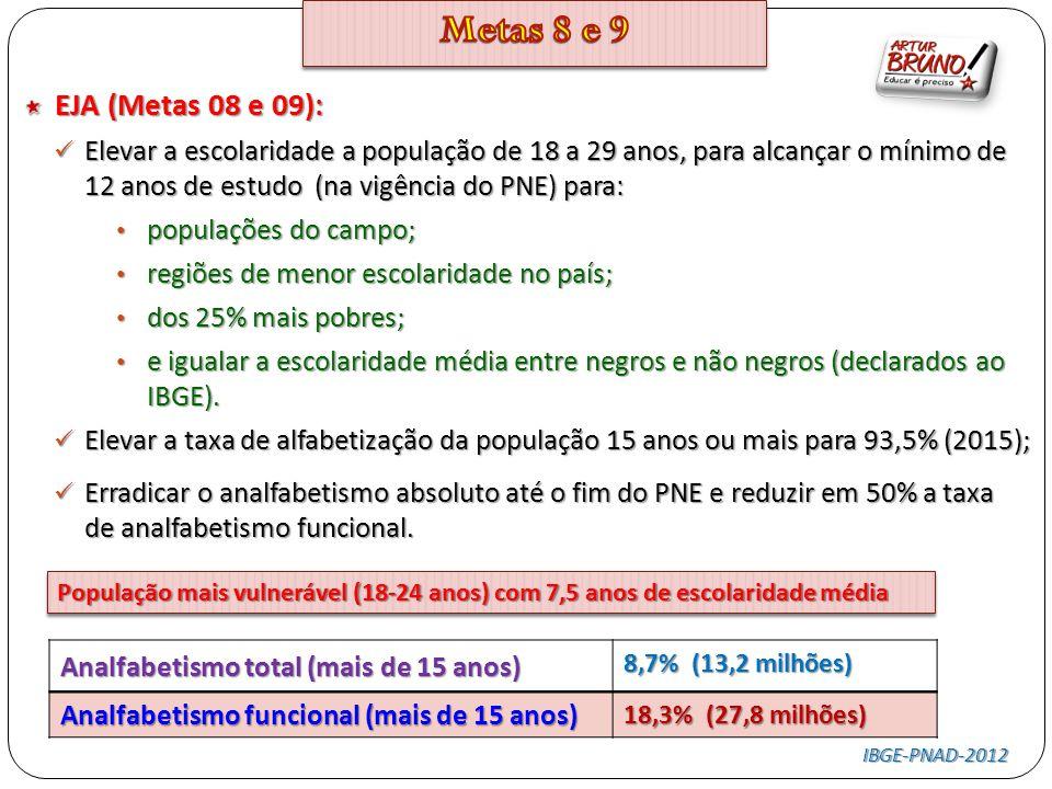 EJA (Metas 08 e 09): Elevar a escolaridade a população de 18 a 29 anos, para alcançar o mínimo de 12 anos de estudo (na vigência do PNE) para: Elevar