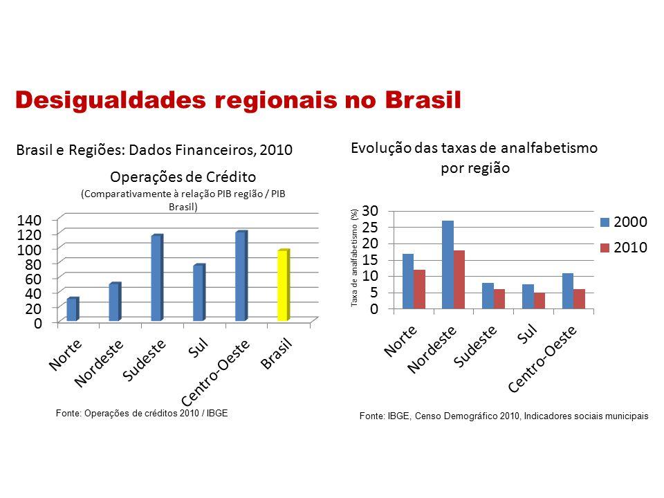 Fonte: Operações de créditos 2010 / IBGE Fonte: IBGE, Censo Demográfico 2010, Indicadores sociais municipais Brasil e Regiões: Dados Financeiros, 2010 Operações de Crédito (Comparativamente à relação PIB região / PIB Brasil) Evolução das taxas de analfabetismo por região Taxa de analfabetismo (%) Desigualdades regionais no Brasil