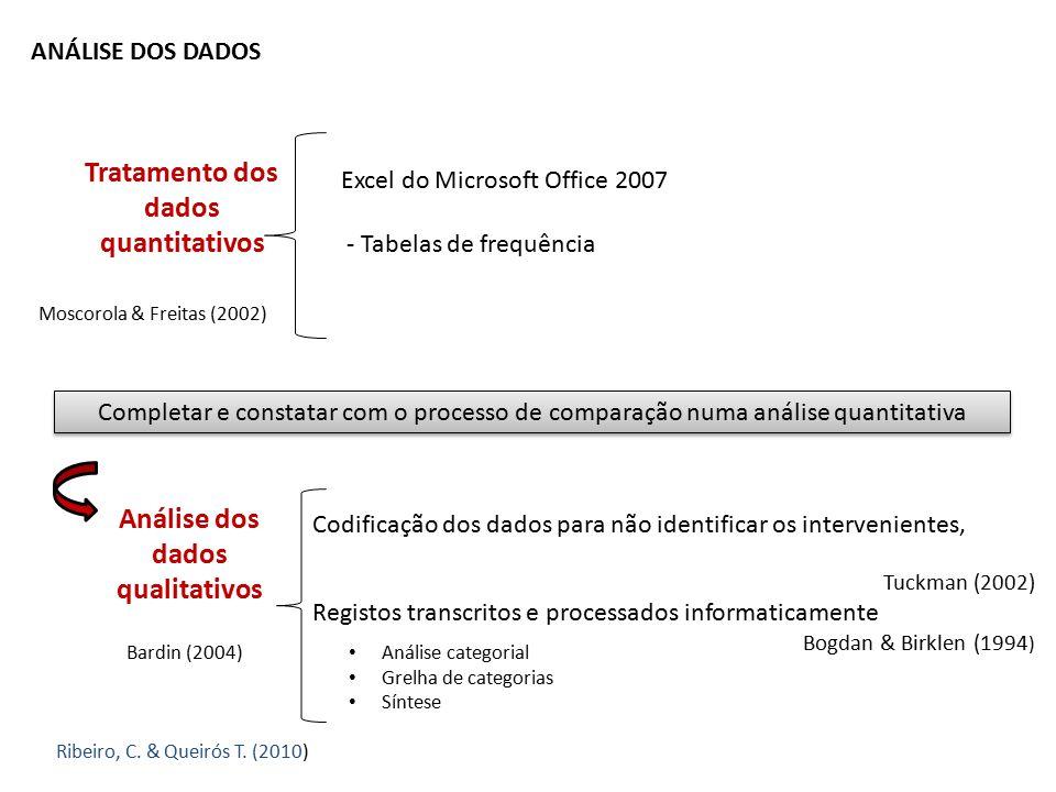 ANÁLISE DOS DADOS Tratamento dos dados quantitativos Completar e constatar com o processo de comparação numa análise quantitativa Ribeiro, C. & Queiró