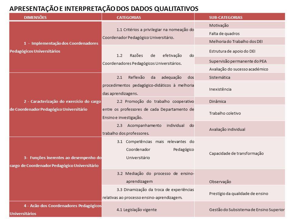 APRESENTAÇÃO E INTERPRETAÇÃO DOS DADOS QUALITATIVOS DIMENSÕES CATEGORIAS SUB-CATEGORIAS 1 - Implementação dos Coordenadores Pedagógicos Universitários