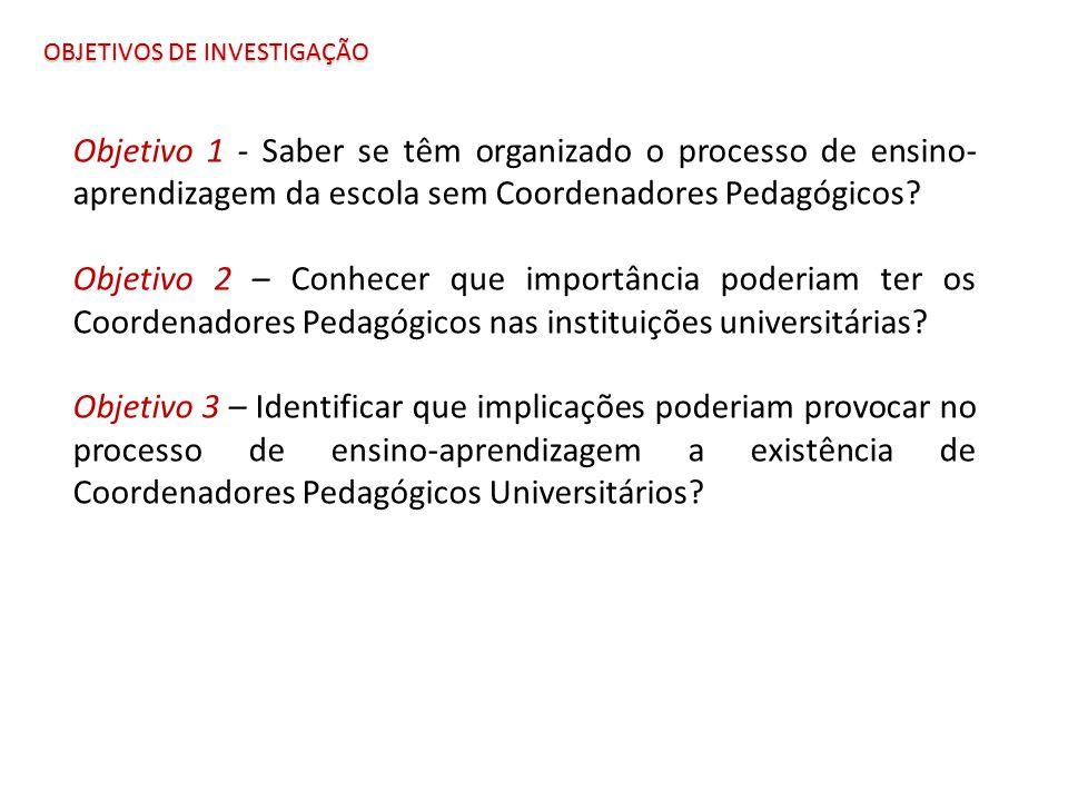 OBJETIVOS DE INVESTIGAÇÃO Objetivo 1 - Saber se têm organizado o processo de ensino- aprendizagem da escola sem Coordenadores Pedagógicos? Objetivo 2