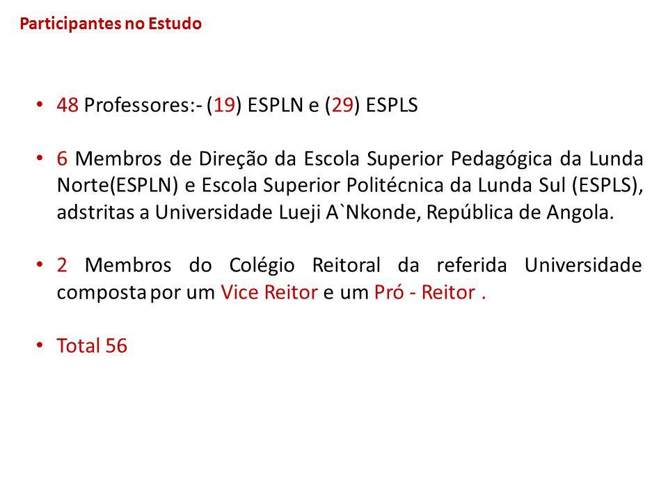 Participantes no Estudo 48 Professores:- (19) ESPLN e (29) ESPLS 6 Membros de Direção da Escola Superior Pedagógica da Lunda Norte(ESPLN) e Escola Sup