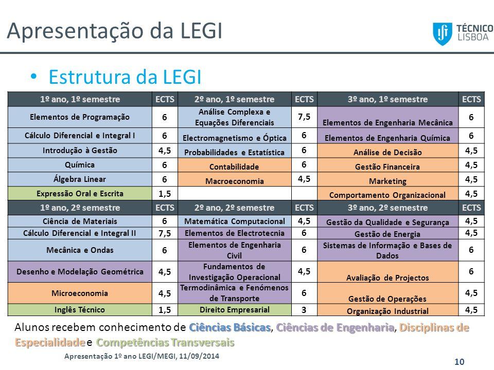 Apresentação da LEGI Apresentação 1º ano LEGI/MEGI, 11/09/2014 10 Estrutura da LEGI 1º ano, 1º semestreECTS2º ano, 1º semestreECTS3º ano, 1º semestreE