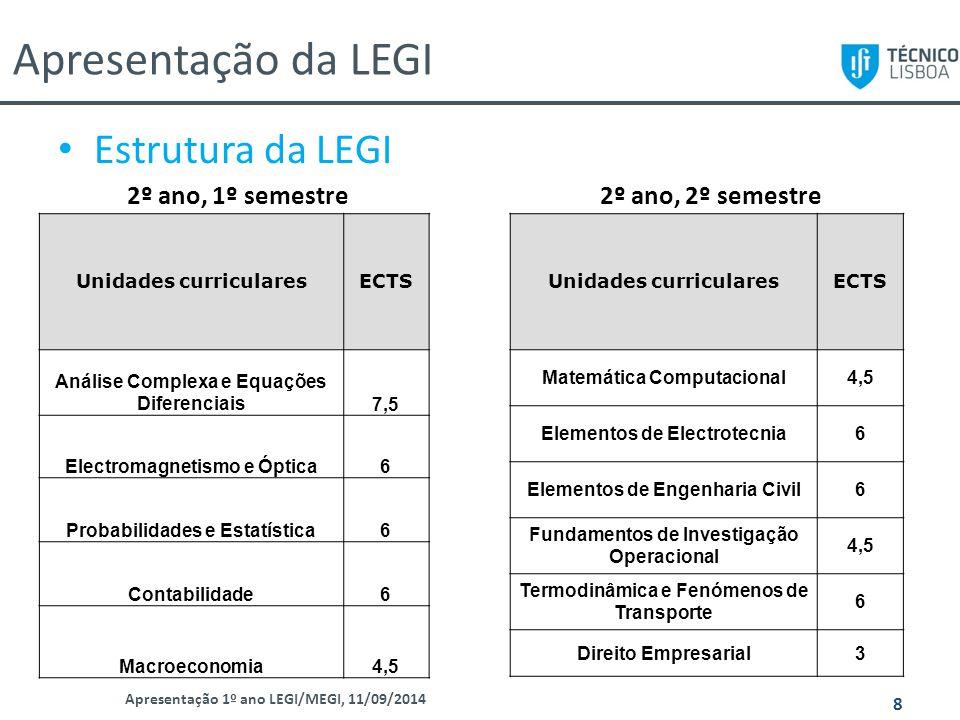 Apresentação da LEGI Apresentação 1º ano LEGI/MEGI, 11/09/2014 9 Estrutura da LEGI Unidades curricularesECTS Elementos de Engenharia Mecânica6 Elementos de Engenharia Química6 Análise de Decisão4,5 Gestão Financeira4,5 Marketing4,5 Comportamento Organizacional4,5 3º ano, 1º semestre3º ano, 2º semestre Unidades curricularesECTS Gestão da Qualidade e Segurança4,5 Gestão de Energia4,5 Sistemas de Informação e Bases de Dados6 Avaliação de Projectos6 Gestão de Operações4,5 Organização Industrial4,5
