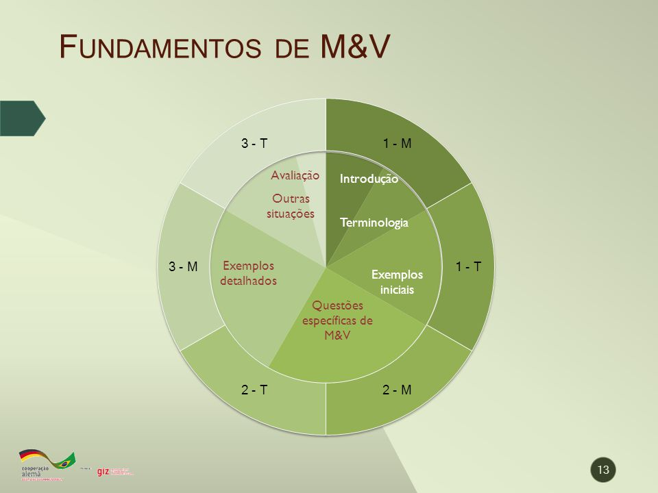 F UNDAMENTOS DE M&V 13