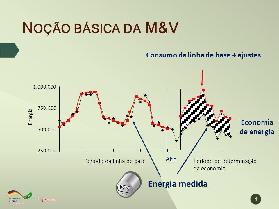 N OÇÃO BÁSICA DA M&V Consumo da linha de base + ajustes Energia medida Economia de energia 250.000 500.000 750.000 1.000.000 Energia Período da linha