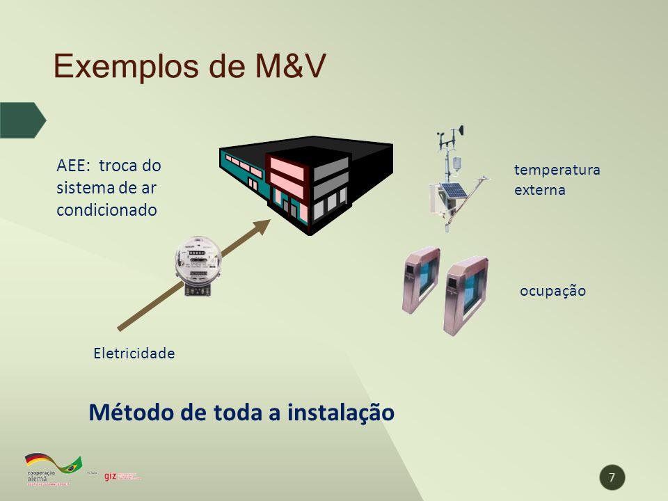 Exemplos de M&V 7 AEE: troca do sistema de ar condicionado Eletricidade temperatura externa ocupação Método de toda a instalação