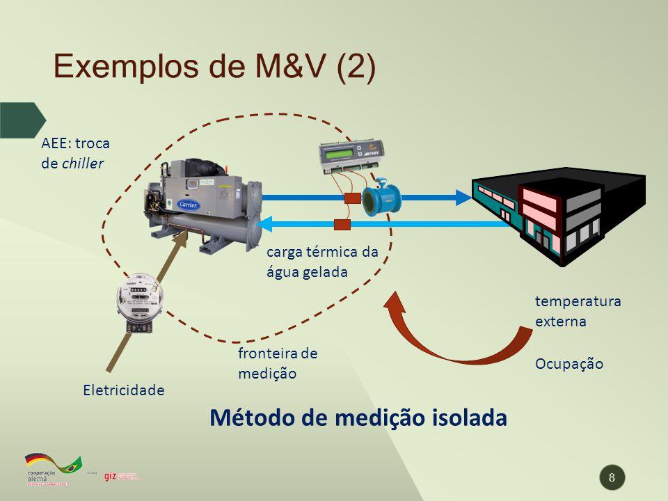 fronteira de medição Exemplos de M&V (2) 8 Eletricidade temperatura externa Ocupação AEE: troca de chiller Método de medição isolada carga térmica da