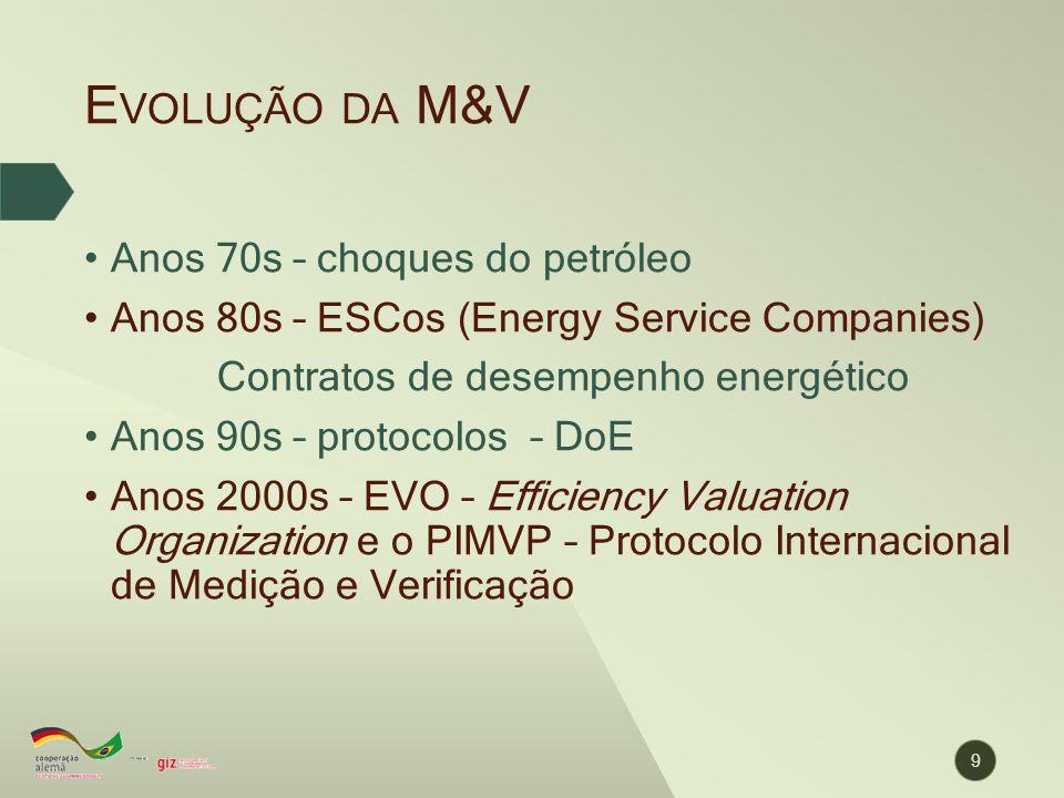 E VOLUÇÃO DA M&V 9 Anos 70s – choques do petróleo Anos 80s – ESCos (Energy Service Companies) Contratos de desempenho energético Anos 90s – protocolos