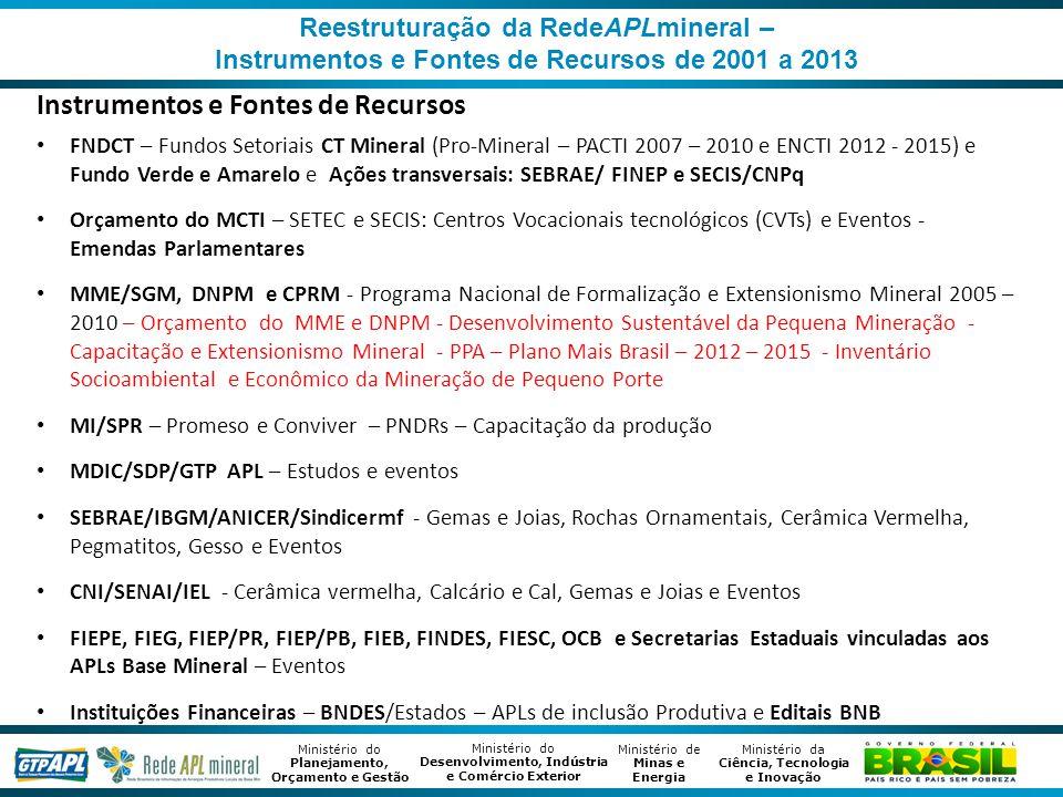 Ministério de Minas e Energia Ministério da Ciência, Tecnologia e Inovação Ministério do Desenvolvimento, Indústria e Comércio Exterior Ministério do Planejamento, Orçamento e Gestão Reestruturação da RedeAPLmineral – Instrumentos e Fontes de Recursos de 2001 a 2013 Instrumentos e Fontes de Recursos FNDCT – Fundos Setoriais CT Mineral (Pro-Mineral – PACTI 2007 – 2010 e ENCTI 2012 - 2015) e Fundo Verde e Amarelo e Ações transversais: SEBRAE/ FINEP e SECIS/CNPq Orçamento do MCTI – SETEC e SECIS: Centros Vocacionais tecnológicos (CVTs) e Eventos - Emendas Parlamentares MME/SGM, DNPM e CPRM - Programa Nacional de Formalização e Extensionismo Mineral 2005 – 2010 – Orçamento do MME e DNPM - Desenvolvimento Sustentável da Pequena Mineração - Capacitação e Extensionismo Mineral - PPA – Plano Mais Brasil – 2012 – 2015 - Inventário Socioambiental e Econômico da Mineração de Pequeno Porte MI/SPR – Promeso e Conviver – PNDRs – Capacitação da produção MDIC/SDP/GTP APL – Estudos e eventos SEBRAE/IBGM/ANICER/Sindicermf - Gemas e Joias, Rochas Ornamentais, Cerâmica Vermelha, Pegmatitos, Gesso e Eventos CNI/SENAI/IEL - Cerâmica vermelha, Calcário e Cal, Gemas e Joias e Eventos FIEPE, FIEG, FIEP/PR, FIEP/PB, FIEB, FINDES, FIESC, OCB e Secretarias Estaduais vinculadas aos APLs Base Mineral – Eventos Instituições Financeiras – BNDES/Estados – APLs de inclusão Produtiva e Editais BNB