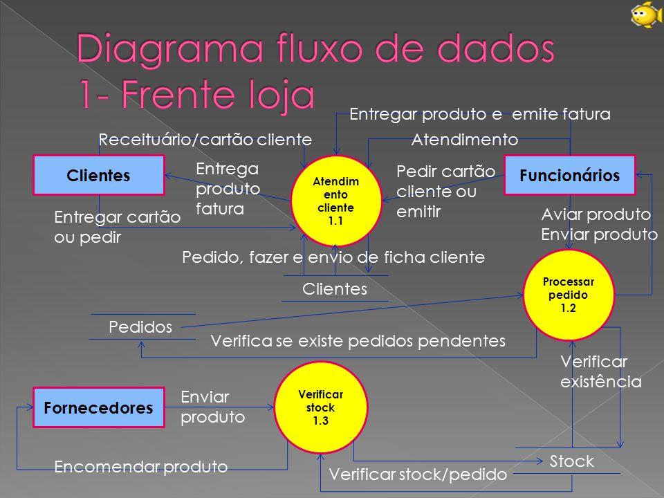 Atendim ento cliente 1.1 ClientesFuncionários Clientes Fornecedores Receituário/cartão clienteAtendimento Entrega produto fatura Processar pedido 1.2