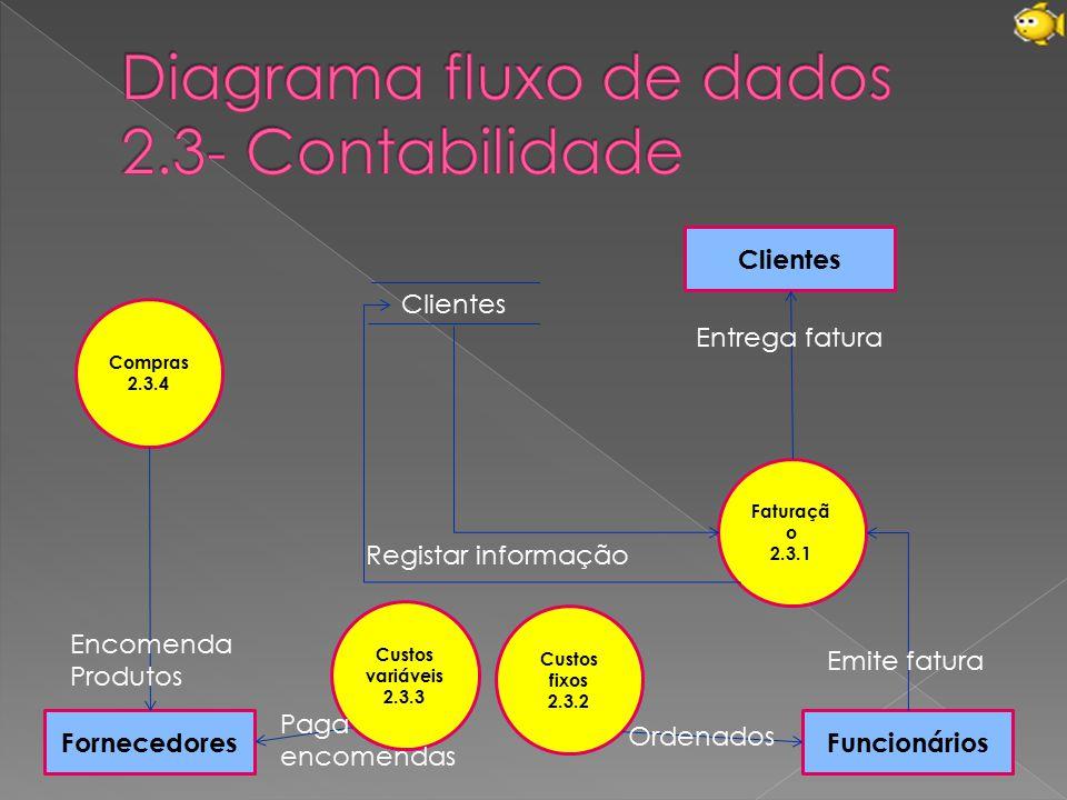 Faturaçã o 2.3.1 Funcionários Custos fixos 2.3.2 Custos variáveis 2.3.3 Compras 2.3.4 Clientes Fornecedores Entrega fatura Emite fatura Clientes Regis