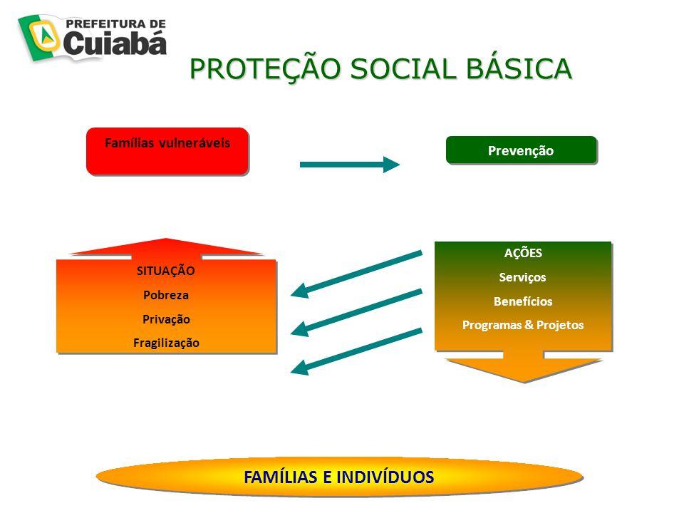 PROTEÇÃO SOCIAL BÁSICA PROTEÇÃO SOCIAL BÁSICA AÇÕES Serviços Benefícios Programas & Projetos AÇÕES Serviços Benefícios Programas & Projetos Famílias vulneráveis SITUAÇÃO Pobreza Privação Fragilização SITUAÇÃO Pobreza Privação Fragilização FAMÍLIAS E INDIVÍDUOS Prevenção