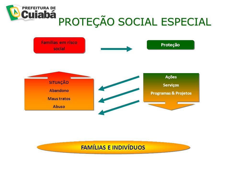 PROTEÇÃO SOCIAL ESPECIAL PROTEÇÃO SOCIAL ESPECIAL Ações Serviços Programas & Projetos Ações Serviços Programas & Projetos Famílias em risco social SITUAÇÃO Abandono Maus tratos Abuso SITUAÇÃO Abandono Maus tratos Abuso FAMÍLIAS E INDIVÍDUOS Proteção