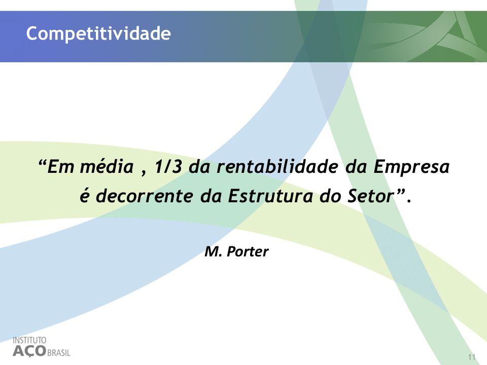 """11 M. Porter """"Em média, 1/3 da rentabilidade da Empresa é decorrente da Estrutura do Setor"""". Competitividade"""