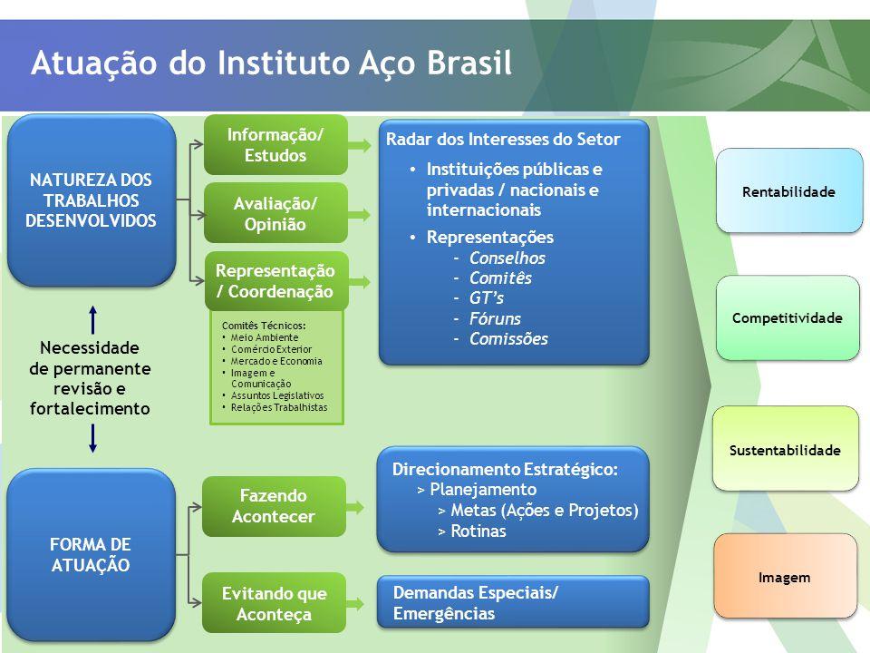 Atuação do Instituto Aço Brasil Imagem Rentabilidade Sustentabilidade Competitividade Necessidade de permanente revisão e fortalecimento FORMA DE ATUA