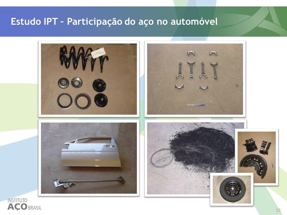 15 Estudo IPT – Participação do aço no automóvel