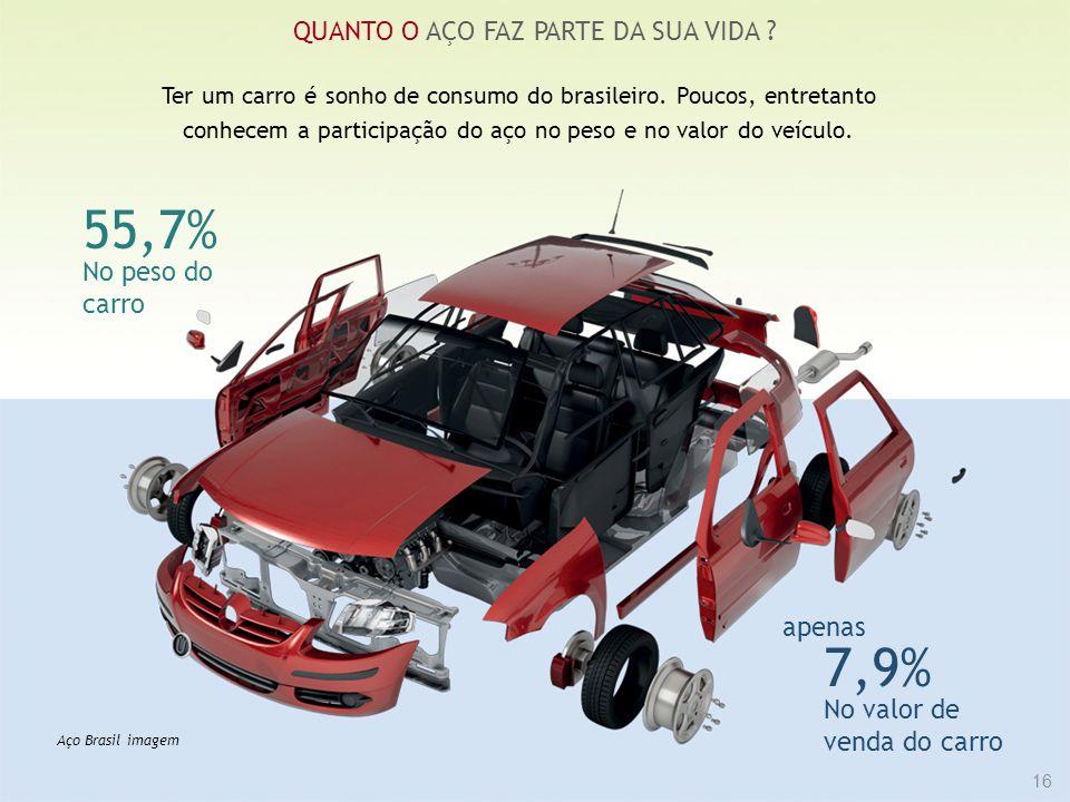 16 QUANTO O AÇO FAZ PARTE DA SUA VIDA ? Ter um carro é sonho de consumo do brasileiro. Poucos, entretanto conhecem a participação do aço no peso e no