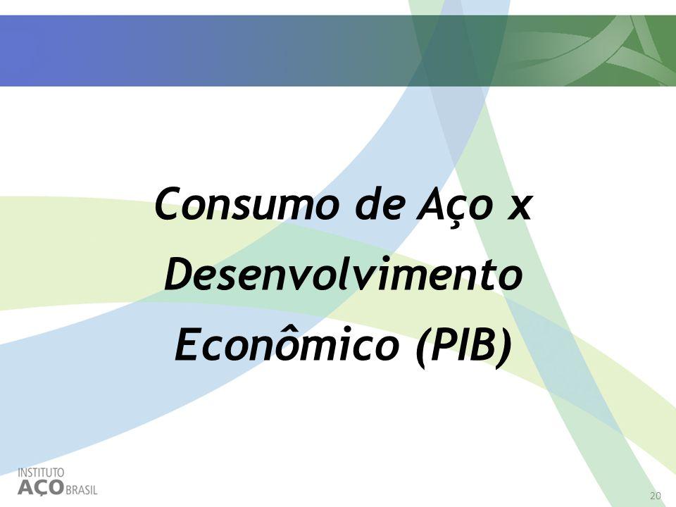 20 Consumo de Aço x Desenvolvimento Econômico (PIB)