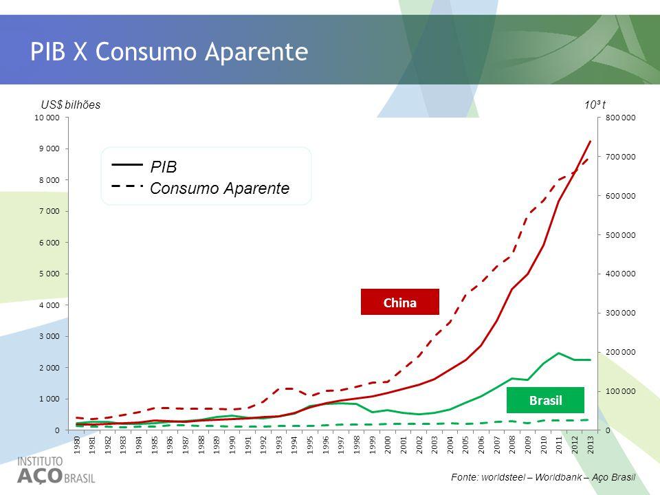 PIB X Consumo Aparente Fonte: worldsteel – Worldbank – Aço Brasil PIB Consumo Aparente China Brasil US$ bilhões 10³ t