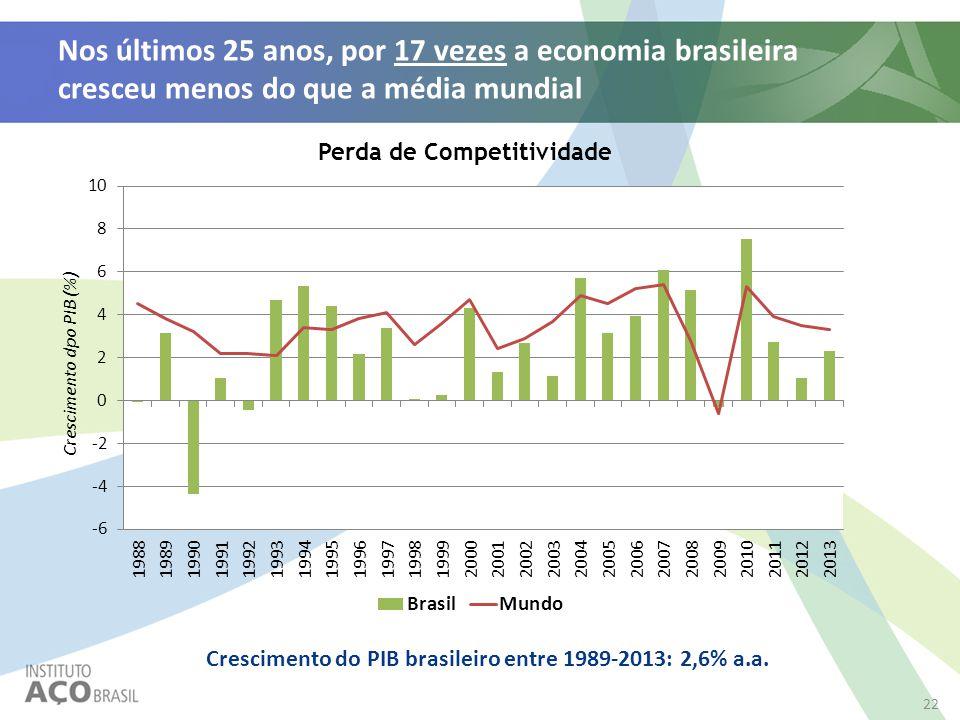 Nos últimos 25 anos, por 17 vezes a economia brasileira cresceu menos do que a média mundial Crescimento do PIB brasileiro entre 1989-2013: 2,6% a.a.