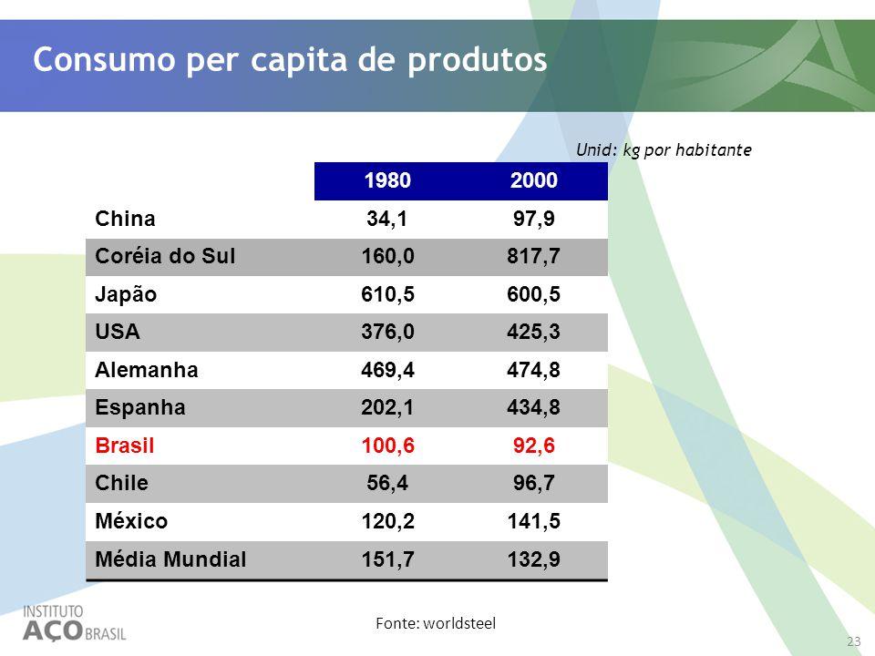 Consumo per capita de produtos Unid: kg por habitante 19802000 China34,197,9 Coréia do Sul160,0817,7 Japão610,5600,5 USA376,0425,3 Alemanha469,4474,8