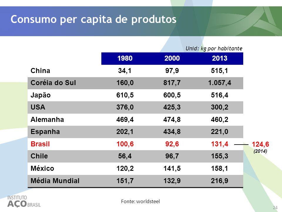 Consumo per capita de produtos Unid: kg por habitante 198020002013 China34,197,9515,1 Coréia do Sul160,0817,71.057,4 Japão610,5600,5516,4 USA376,0425,