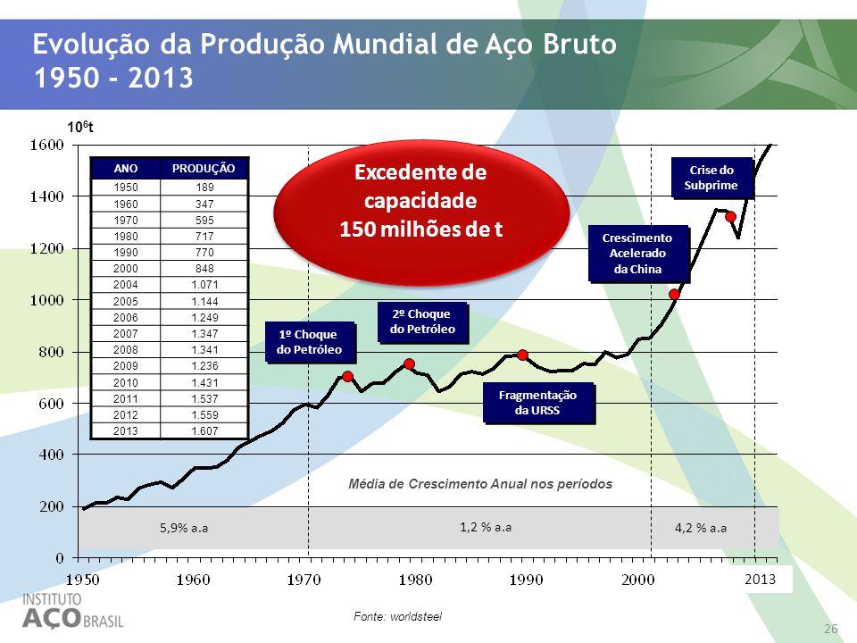 26 Evolução da Produção Mundial de Aço Bruto 1950 - 2013 Fonte: worldsteel 10 6 t ANOPRODUÇÃO 1950189 1960347 1970595 1980717 1990770 2000848 20041.07