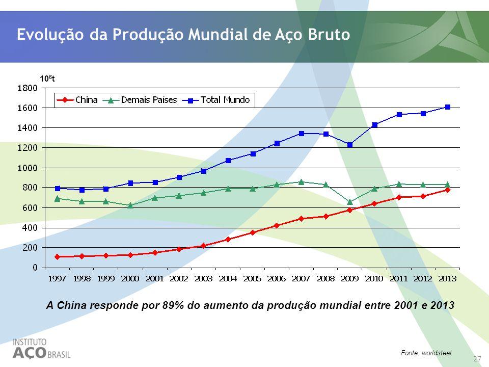 Evolução da Produção Mundial de Aço Bruto 10 6 t Fonte: worldsteel A China responde por 89% do aumento da produção mundial entre 2001 e 2013 27