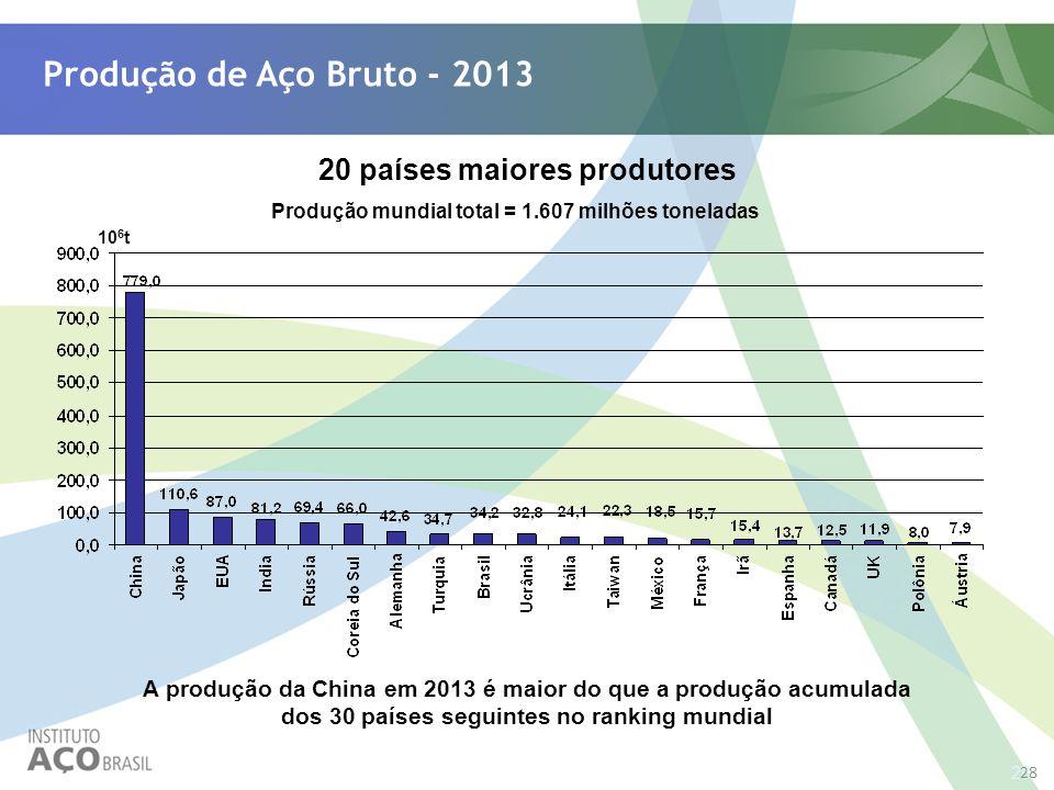 28 Produção de Aço Bruto - 2013 20 países maiores produtores Produção mundial total = 1.607 milhões toneladas 10 6 t A produção da China em 2013 é mai