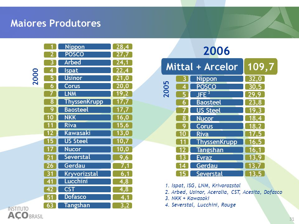2005 1. Ispat, ISG, LNM, Krivorozstal 2. Arbed, Usinor, Aceralia, CST, Acesita, Dofasco 3. NKK + Kawasaki 4. Severstal, Lucchini, Rouge Nippon128,4 PO