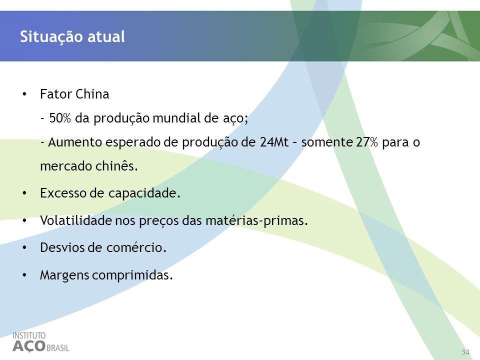 Situação atual Fator China - 50% da produção mundial de aço; - Aumento esperado de produção de 24Mt – somente 27% para o mercado chinês. Excesso de ca