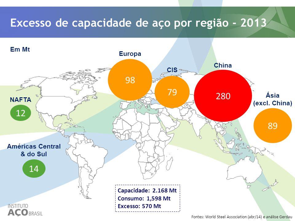 Excesso de capacidade de aço por região - 2013 Em Mt Américas Central & do Sul NAFTA Europa CIS China Ásia (excl. China) 12 14 79 280 Fontes: World St